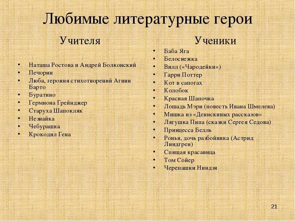 * Любимые литературные герои Учителя Наташа Ростова и Андрей Болконский Печор...