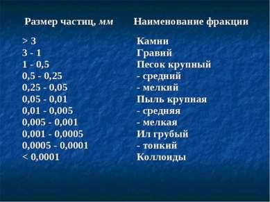Размер частиц, мм Наименование фракции > 3 3 - 1 1 - 0,5 0,5 - 0,25 0,25 - 0,...