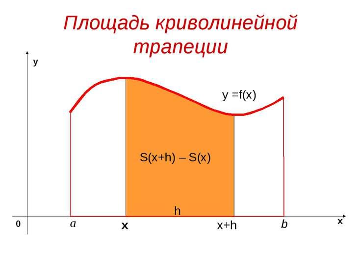 Площадь криволинейной трапеции y =f(x) х S(x+h) – S(x) x+h h