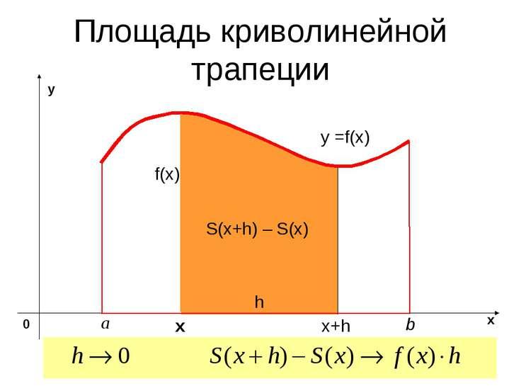 Площадь криволинейной трапеции y =f(x) х S(x+h) – S(x) x+h h f(x)