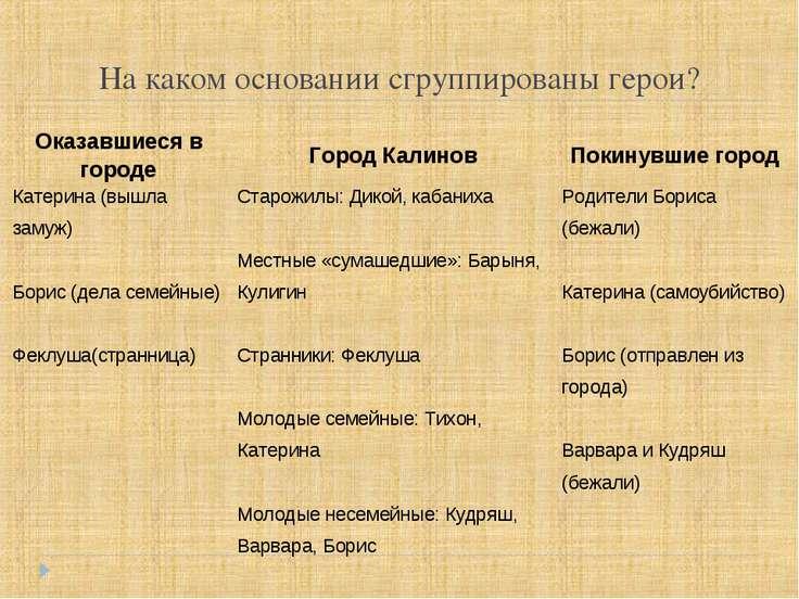 На каком основании сгруппированы герои? Оказавшиеся в городе Город Калинов По...