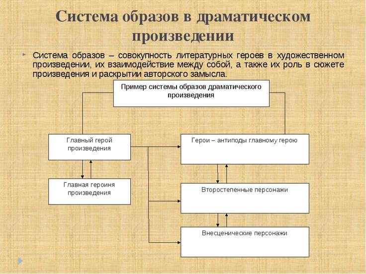Система образов в драматическом произведении Система образов – совокупность л...