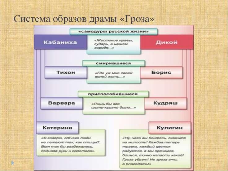 Система образов драмы «Гроза»