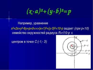 (x-a)²+(y-b)²=p Например, уравнение x²+2x+y²-6y+p=0(x+1)²+(y-3)²=10-p задает ...
