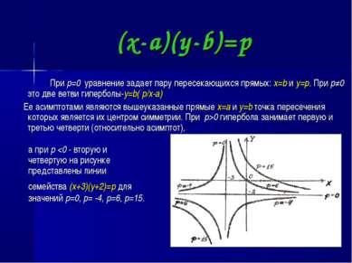 (x-a)(y-b)=p При p=0 уравнение задает пару пересекающихся прямых: x=b и y=p. ...