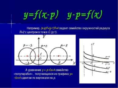 y=f(x-p) y-p=f(x) Например, (x-p)²+(y-1)²=4 задает семейство окружностей ради...