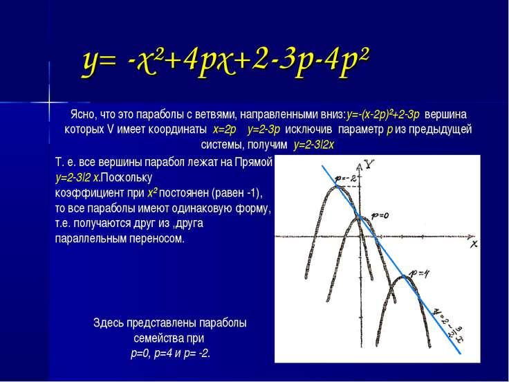y= -x²+4px+2-3p-4p² Ясно, что это параболы с ветвями, направленными вниз:y=-(...
