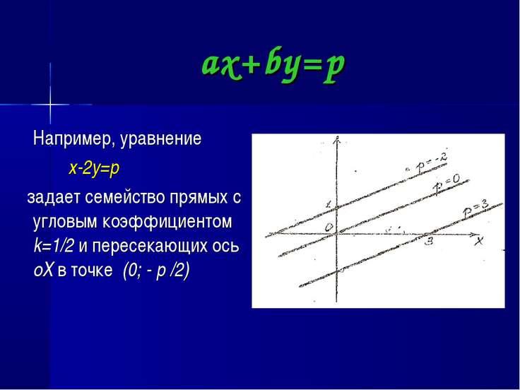 ax+by=p Например, уравнение x-2y=p задает семейство прямых с угловым коэффици...