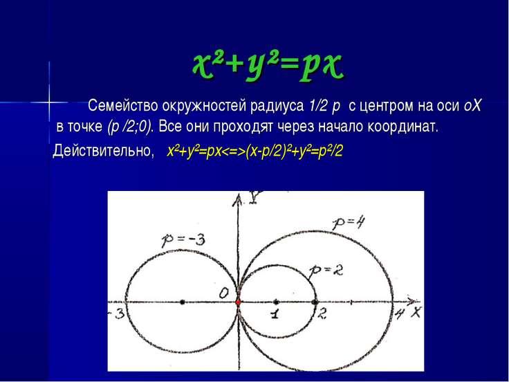 x²+y²=px Семейство окружностей радиуса 1/2׀p׀ c центром на оси oX в точке (p ...