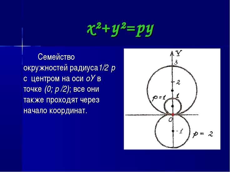 x²+y²=py Семейство окружностей радиуса1/2׀p׀ c центром на оси oУ в точке (0; ...