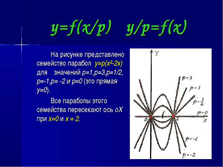 y=f(x/p) y/p=f(x) На рисунке представлено семейство парабол y=p(x²-2x) для зн...