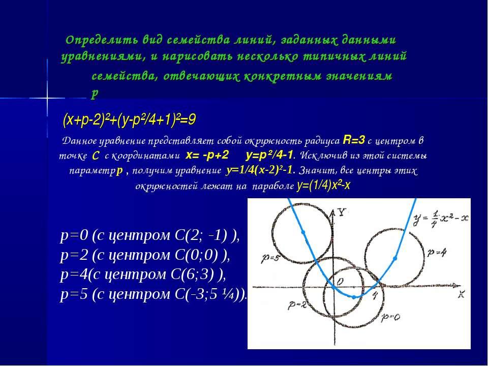 Определить вид семейства линий, заданных данными уравнениями, и нарисовать не...