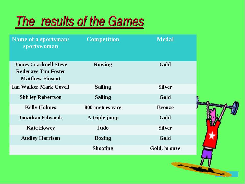 The results of the Games Name of a sportsman/ sportswoman Competition Medal J...