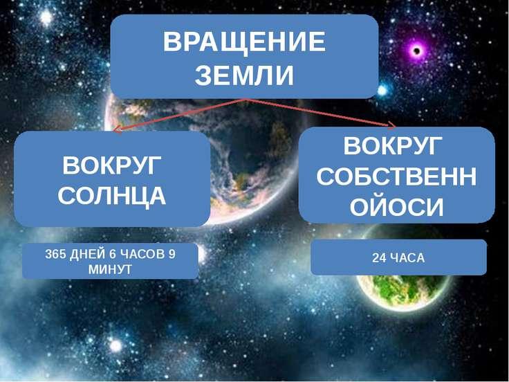 ВРАЩЕНИЕ ЗЕМЛИ ВОКРУГ СОЛНЦА ВОКРУГ СОБСТВЕННОЙОСИ 365 ДНЕЙ 6 ЧАСОВ 9 МИНУТ 2...