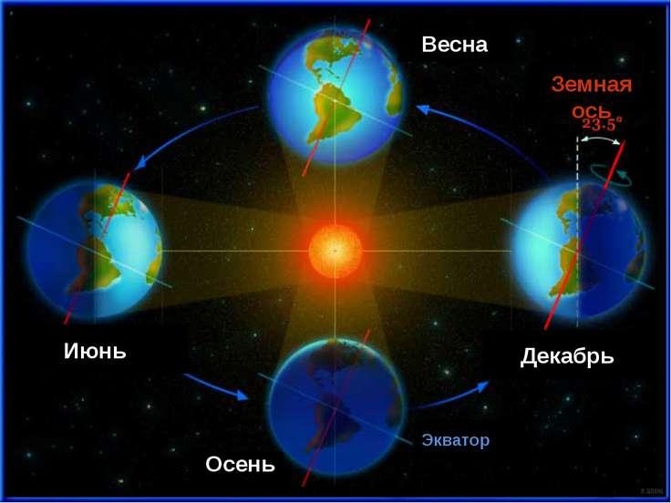 Декабрь Июнь Весна Осень Земная ось Экватор