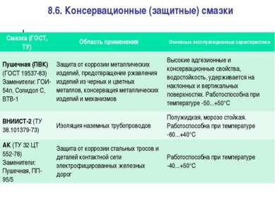 8.6. Консервационные (защитные) смазки Смазка (ГОСТ, ТУ) Область применения О...