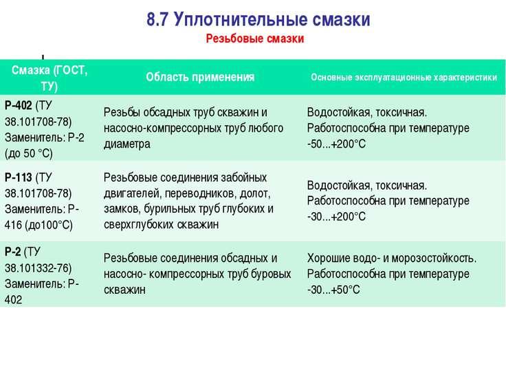 8.7 Уплотнительные смазки Резьбовые смазки Смазка (ГОСТ, ТУ) Область применен...