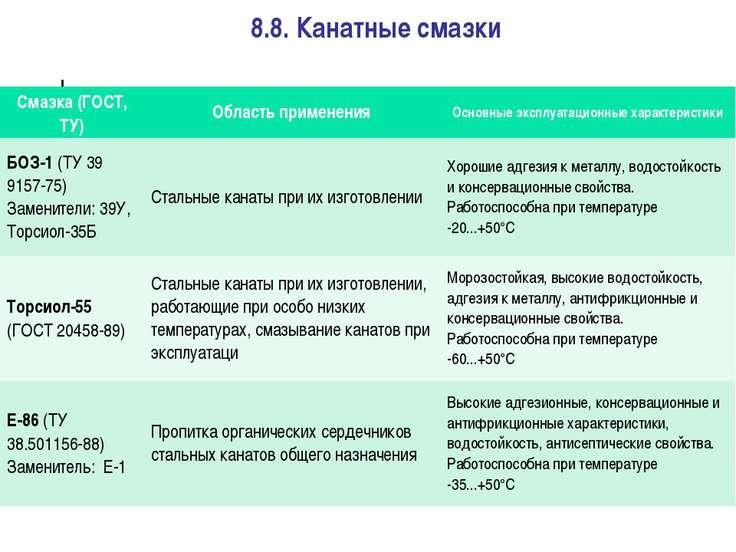 8.8. Канатные смазки Смазка (ГОСТ, ТУ) Область применения Основные эксплуатац...
