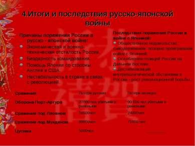 4.Итоги и последствия русско-японской войны Причины поражения России в русско...