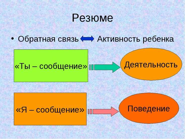Резюме Обратная связь Активность ребенка «Ты – сообщение» Деятельность «Я – с...