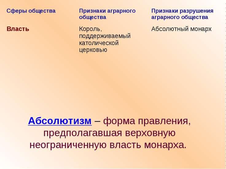 Абсолютизм – форма правления, предполагавшая верховную неограниченную власть ...