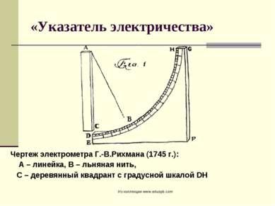 «Указатель электричества» Чертеж электрометра Г.-В.Рихмана (1745г.): А – лин...