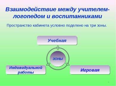Взаимодействие между учителем-логопедом и воспитанниками Пространство кабинет...