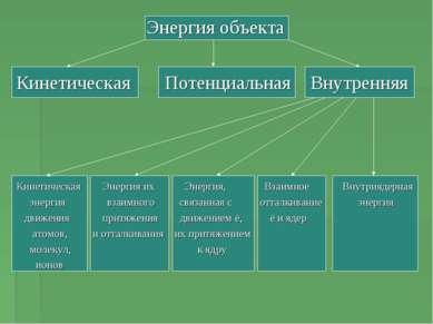 Энергия объекта Кинетическая Потенциальная Внутренняя Кинетическая Энергия их...