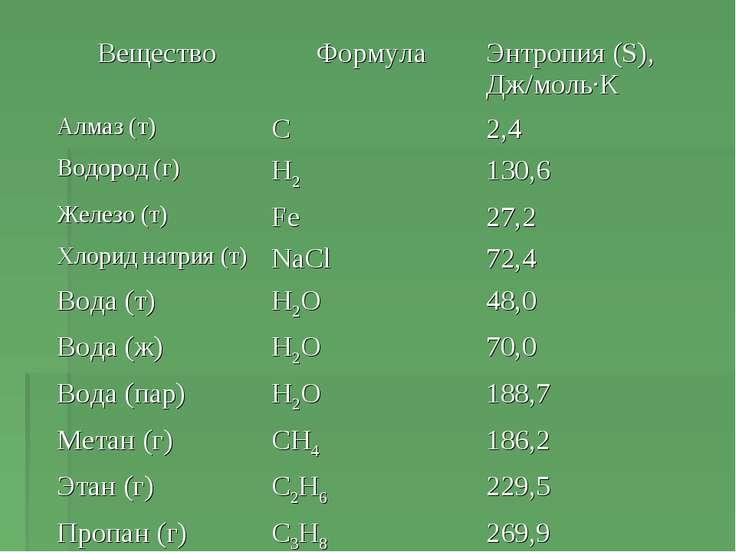 Вещество Формула Энтропия (S), Дж/моль·К Алмаз (т) C 2,4 Водород (г) H2 130,6...