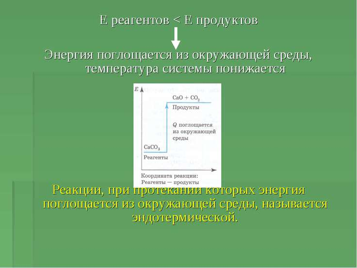 Е реагентов < Е продуктов Энергия поглощается из окружающей среды, температур...