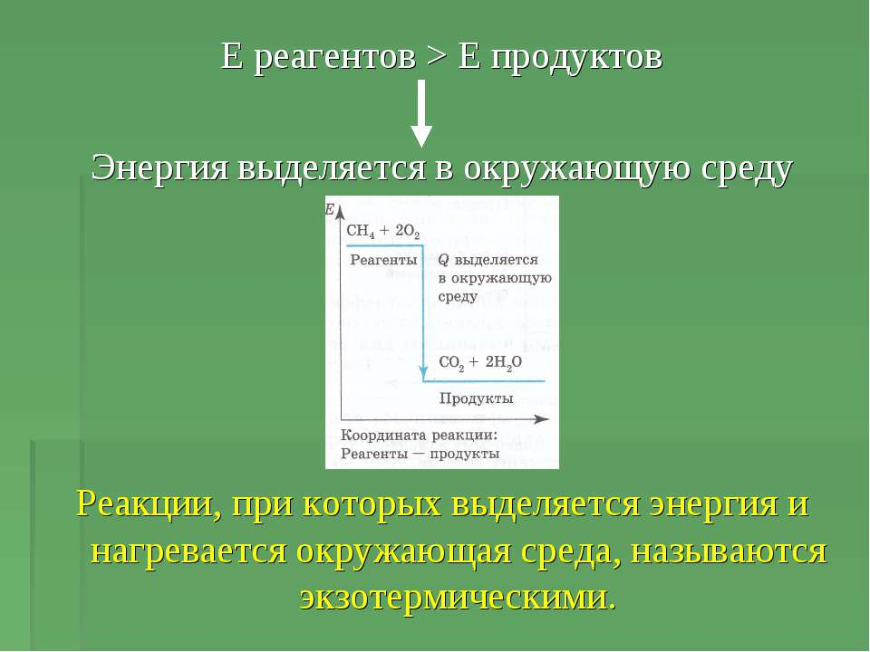 Е реагентов > Е продуктов Энергия выделяется в окружающую среду Реакции, при ...