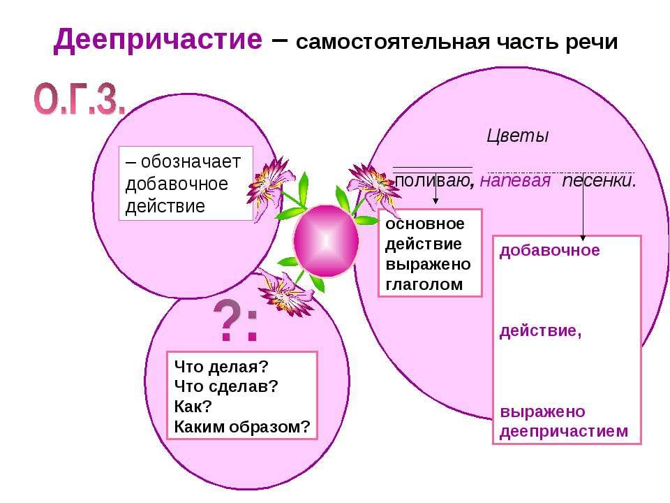 Деепричастие – самостоятельная часть речи – обозначает добавочное действие Цв...