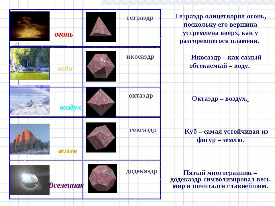 огонь тетраэдр икосаэдр  октаэдр  гексаэдр Вселенная додекаэдр вода земля в...
