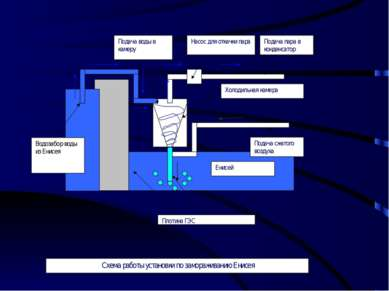 Схема работы установки по замораживанию Енисея Насос для откачки пара Холодил...