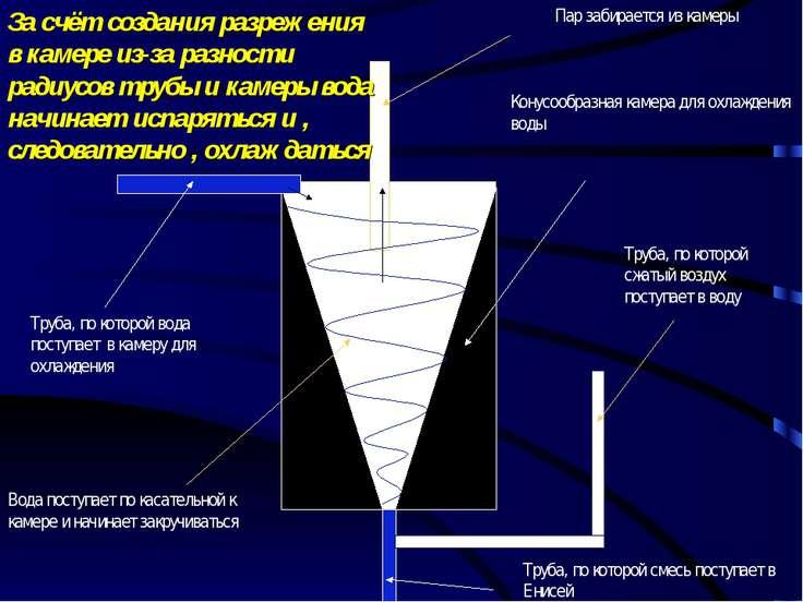 За счёт создания разрежения в камере из-за разности радиусов трубы и камеры в...