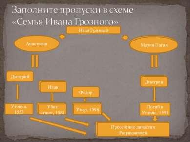 Иван Грозный Анастасия Дмитрий Федор Утонул, 1553 Мария Нагая Иван Дмитрий Уб...