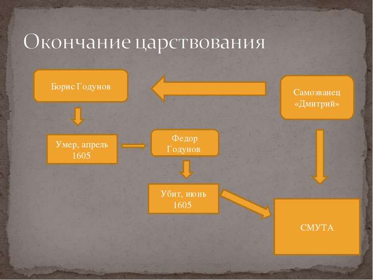 okonchanie-pravleniya-borisa-godunova