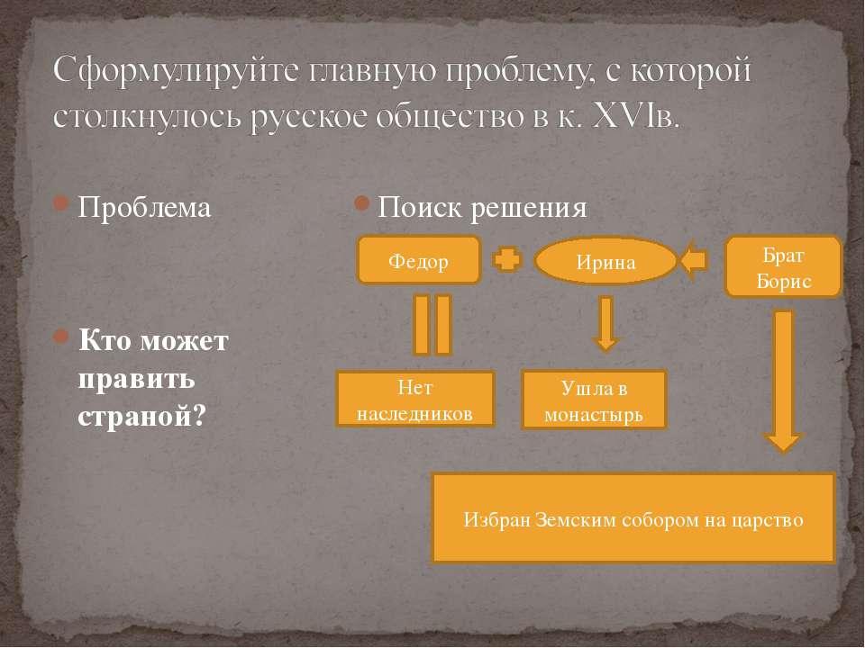 Проблема Кто может править страной? Поиск решения Федор Ирина Нет наследников...