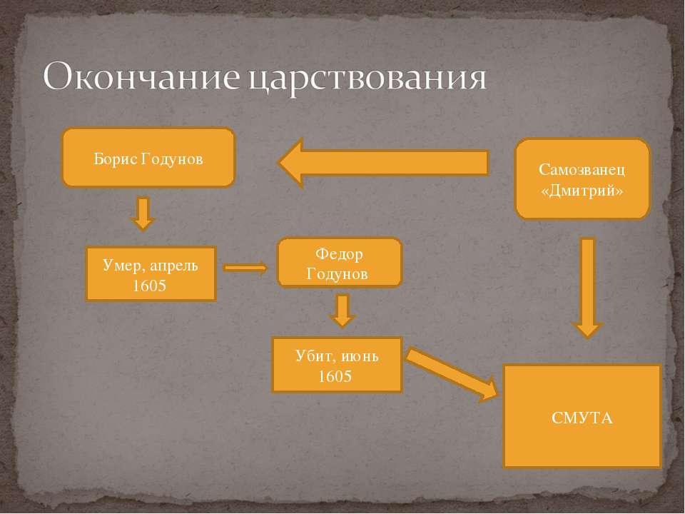 Борис Годунов Убит, июнь 1605 Федор Годунов Умер, апрель 1605 Самозванец «Дми...