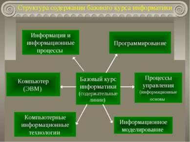Структура содержания базового курса информатики Базовый курс информатики (сод...