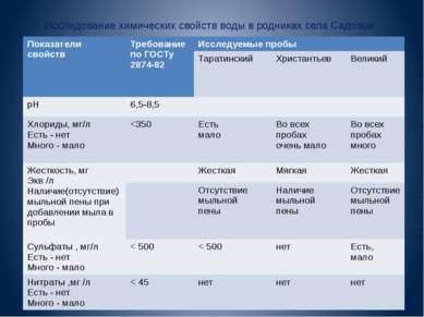 Исследование химических свойств воды в родниках села Садовое. Показатели свой...