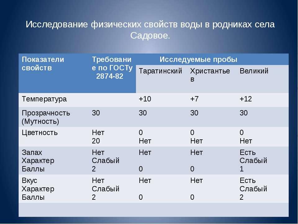 Исследование физических свойств воды в родниках села Садовое. Показатели свой...