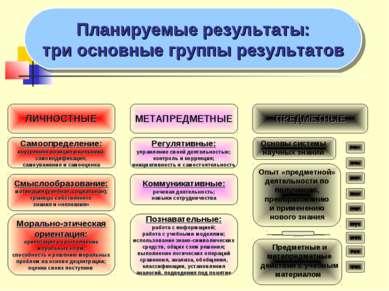 Планируемые результаты: три основные группы результатов ЛИЧНОСТНЫЕ МЕТАПРЕДМЕ...