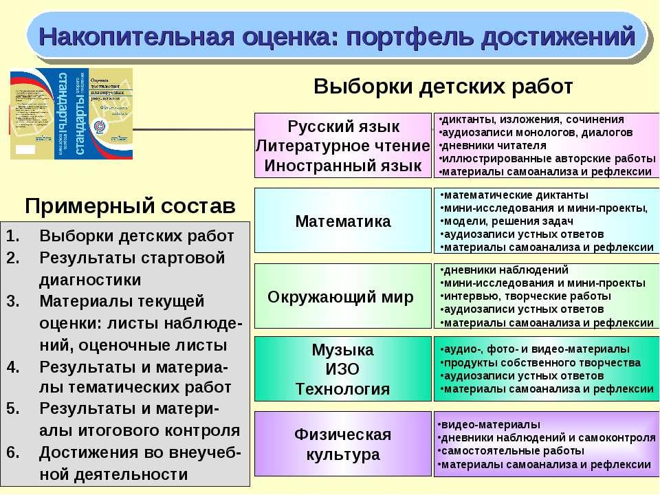 Накопительная оценка: портфель достижений Русский язык Литературное чтение Ин...