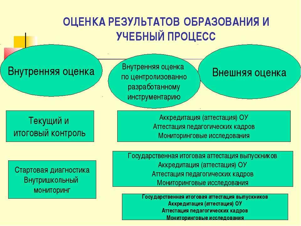 ОЦЕНКА РЕЗУЛЬТАТОВ ОБРАЗОВАНИЯ И УЧЕБНЫЙ ПРОЦЕСС Внутренняя оценка Внешняя оц...