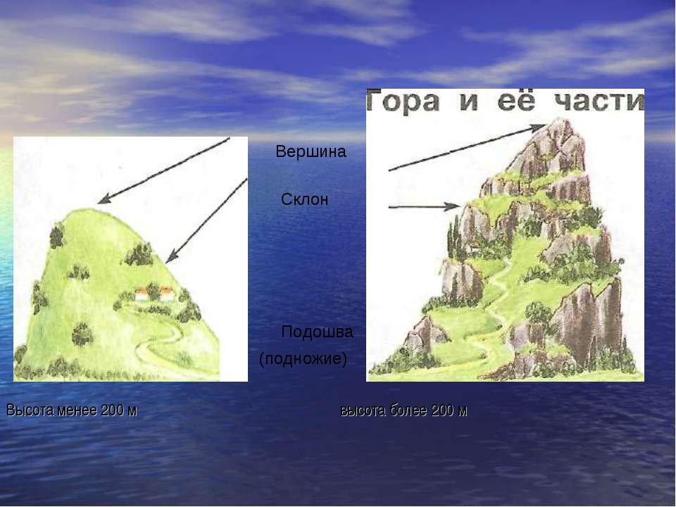 Склон Вершина Подошва (подножие) Высота менее 200 м высота более 200 м