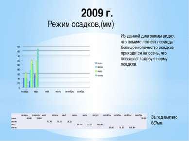 2009 г. Из данной диаграммы видно, что помимо летнего периода большое количес...