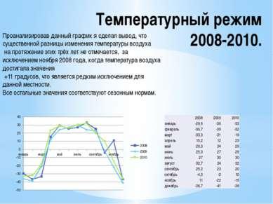Температурный режим 2008-2010. Проанализировав данный график я сделал вывод, ...