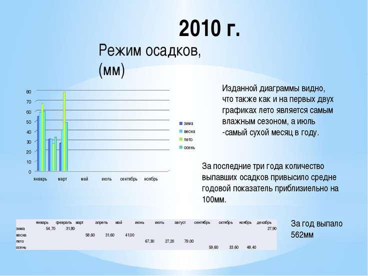 2010 г. Изданной диаграммы видно, что также как и на первых двух графиках лет...