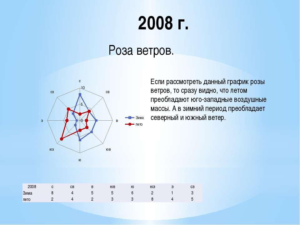 2008 г. Если рассмотреть данный график розы ветров, то сразу видно, что летом...